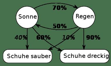 Hidden-Markov-Modell zur Spracherkennung